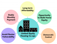 Infographic of Housing Co-ops